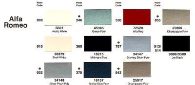 Codici colori alfa romeo 156